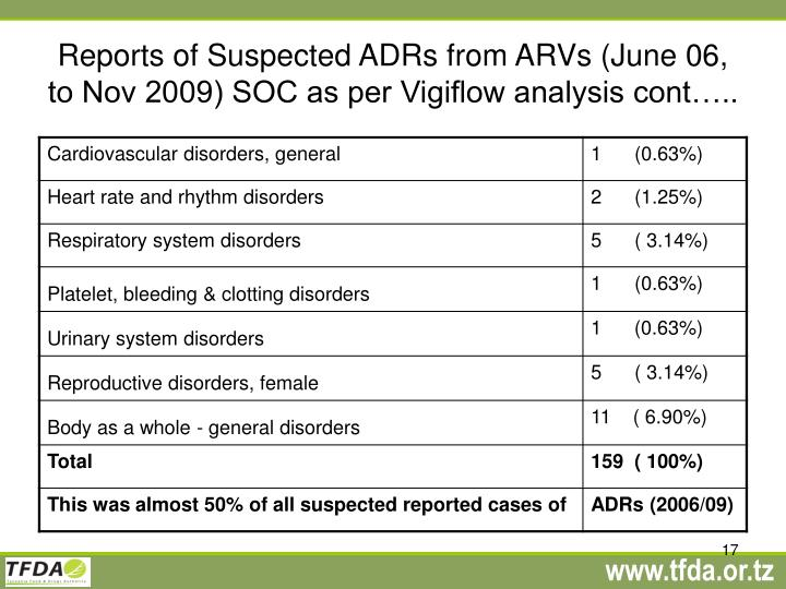 Reports of Suspected ADRs from ARVs (June 06, to Nov 2009) SOC as per Vigiflow analysis cont…..