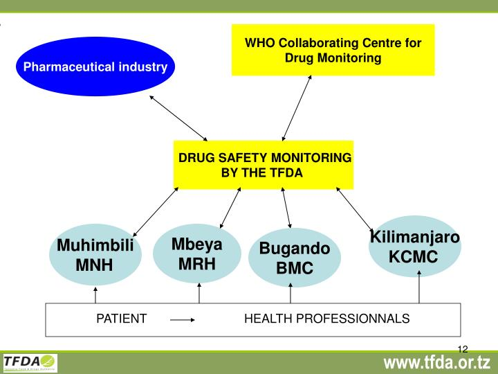 WHO Collaborating Centre for Drug Monitoring