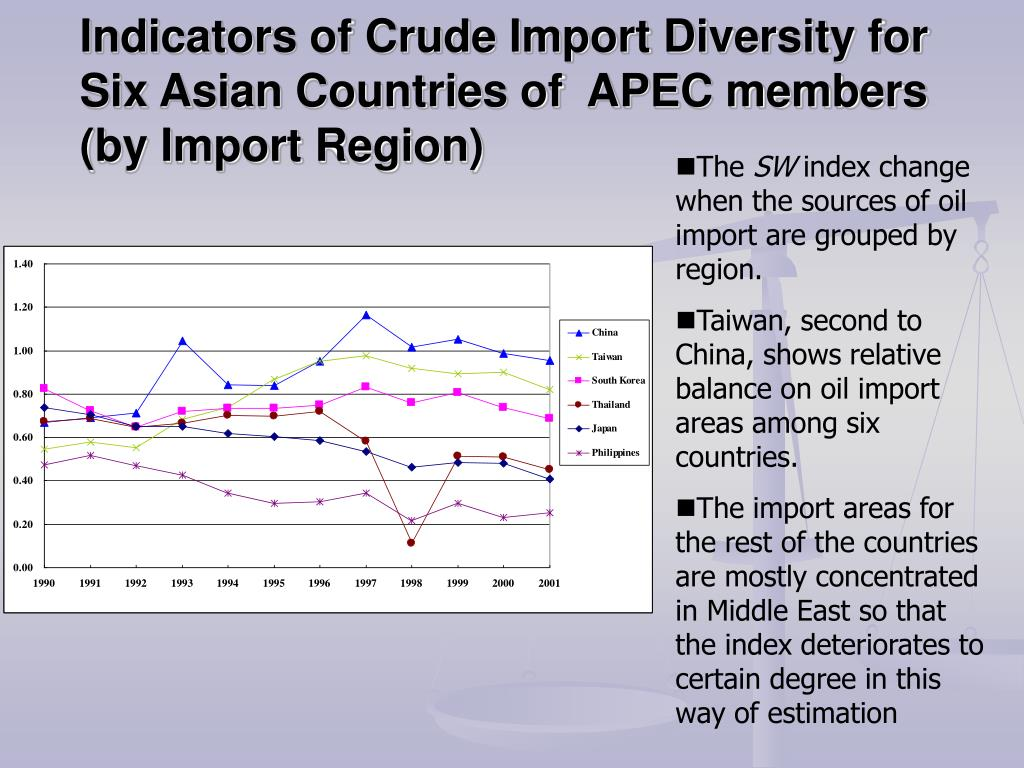 Indicators of Crude Import Diversity for Six Asian Countries of  APEC members (by Import Region)