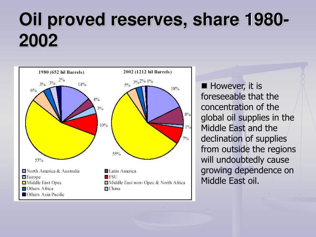 Oil proved reserves, share 1980-2002