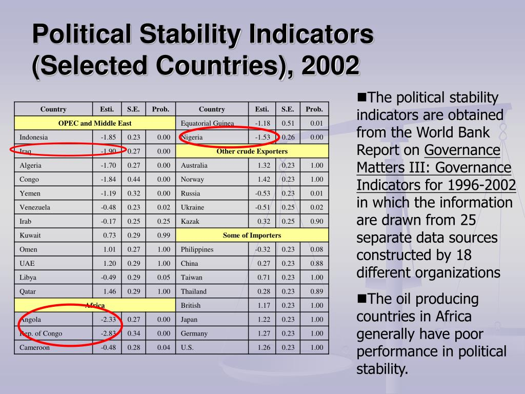 Political Stability Indicators (Selected Countries), 2002