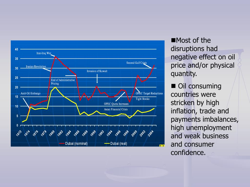 Most of the disruptions had negative effect on oil price and/or physical quantity.