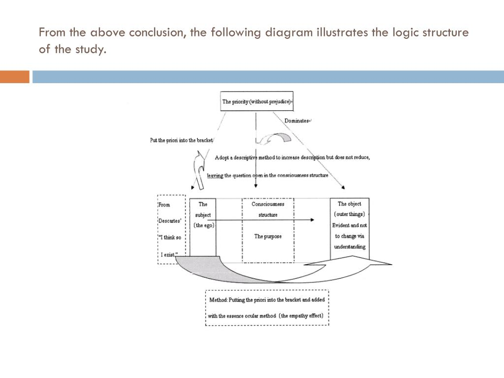 From the above conclusion, the following diagram illustrates the logic structure of the study.