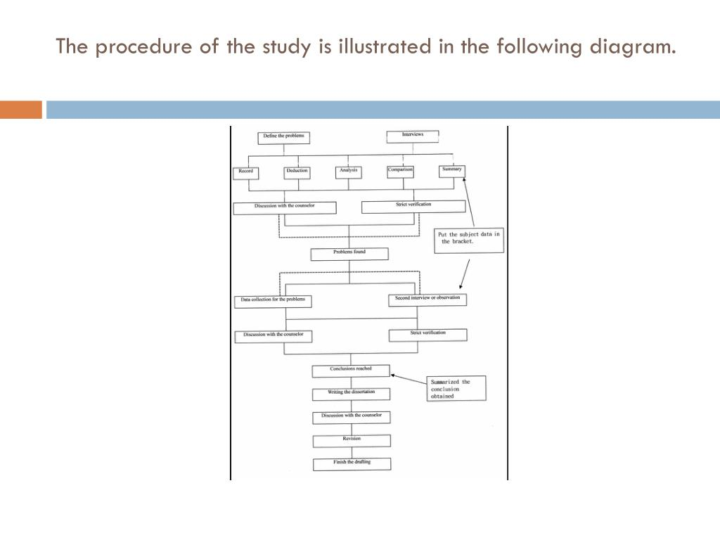 The procedure of the study is illustrated in the following diagram.