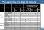 the business models observed