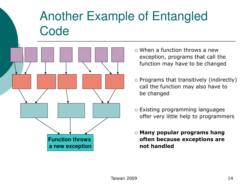 Another Example of Entangled Code
