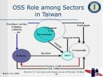 oss role among sectors in taiwan