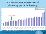 an international comparison of electricity prices for industry