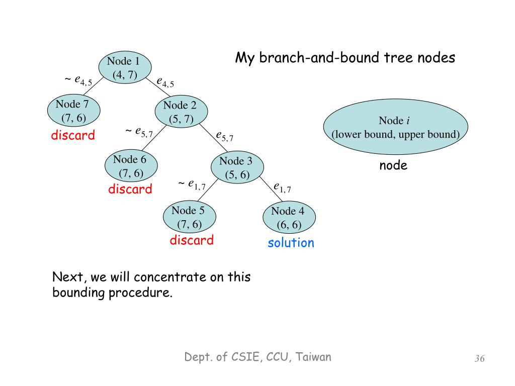 My branch-and-bound tree nodes