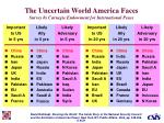 the uncertain world america faces survey by carnegie endowment for international peace
