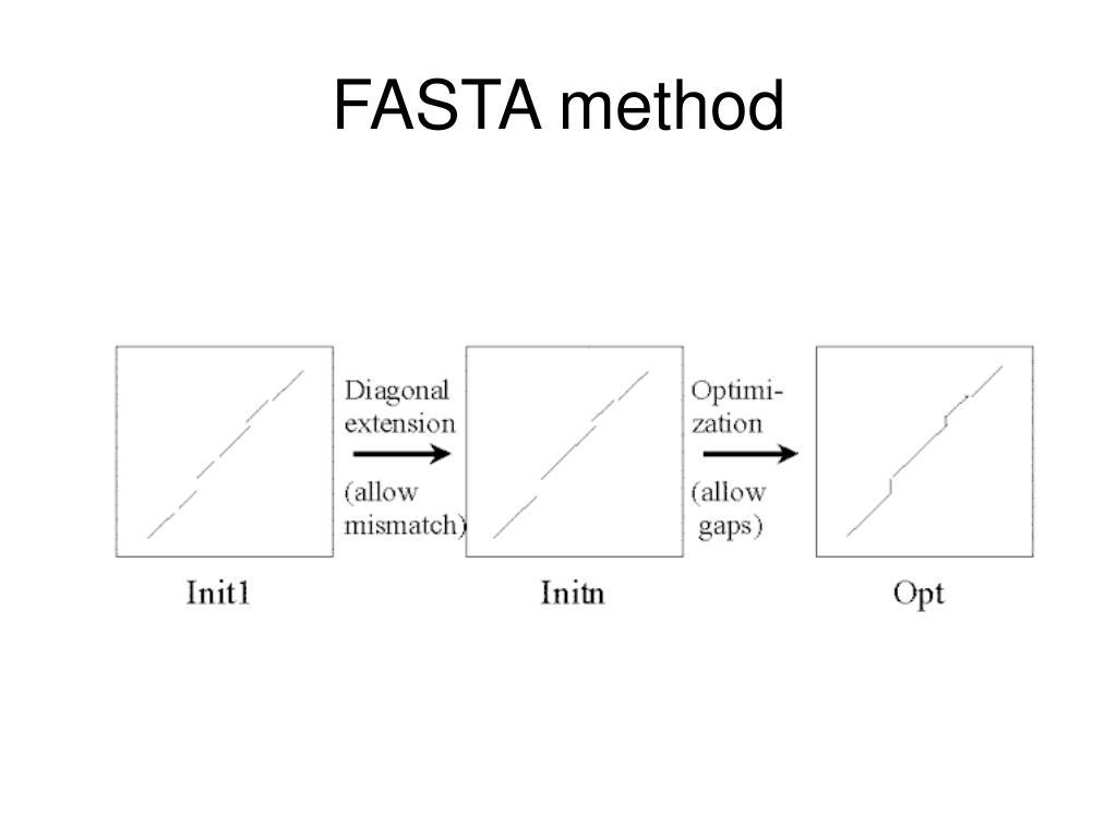 FASTA method