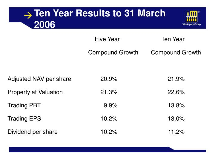 Ten Year Results to 31 March 2006
