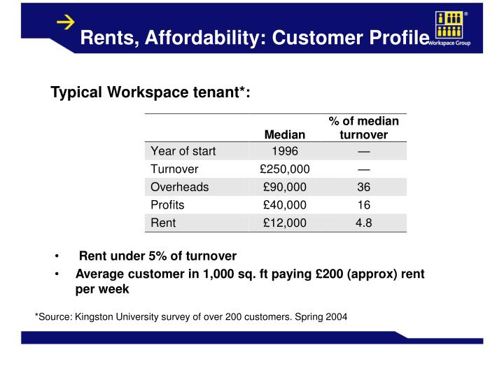 Rents, Affordability: Customer Profile