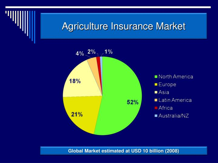 Agriculture insurance market