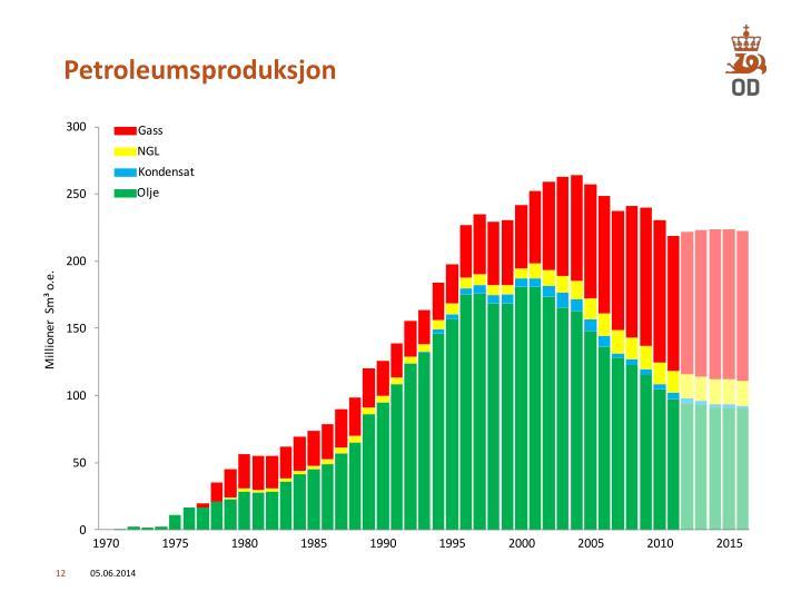 Petroleumsproduksjon