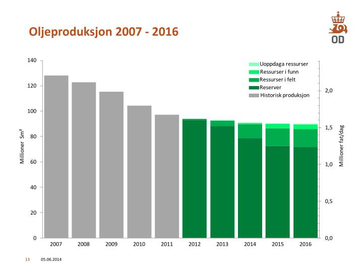 Oljeproduksjon 2007 - 2016