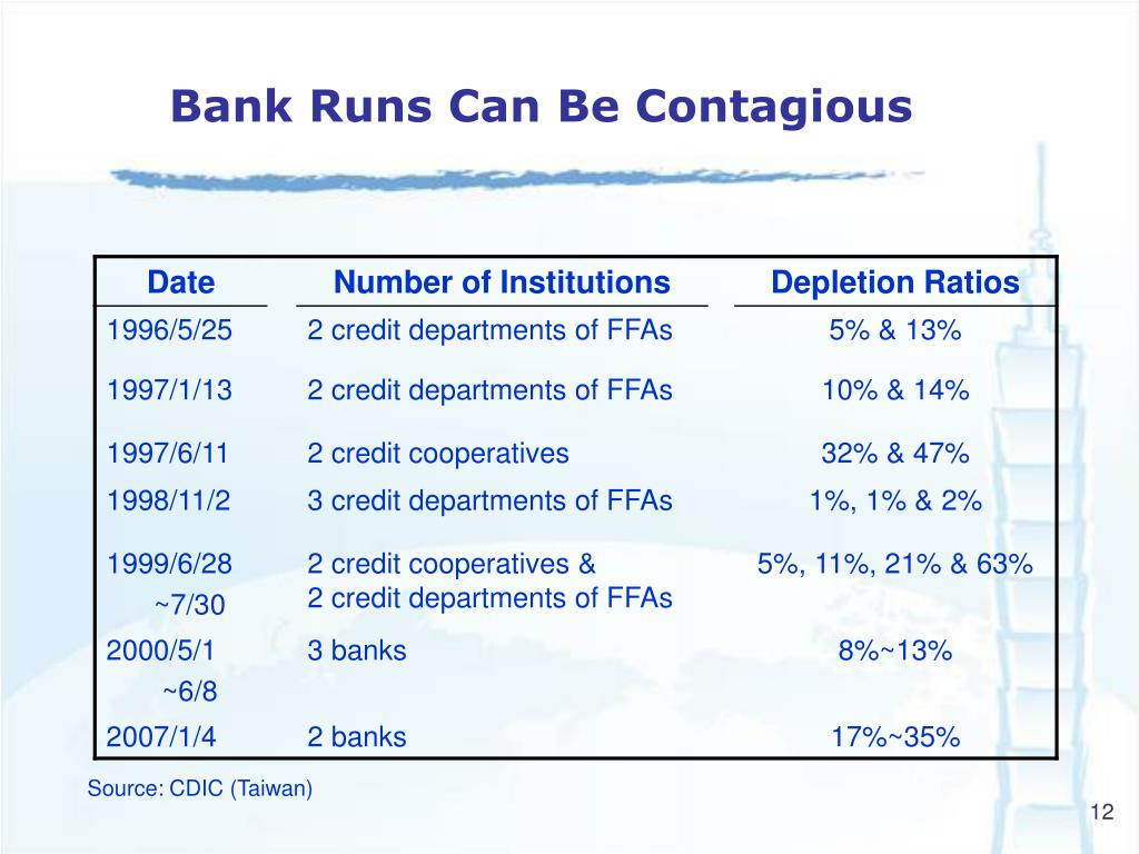 Bank Runs Can Be Contagious
