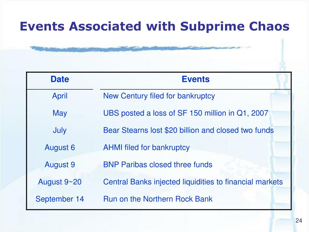 Events Associated with Subprime Chaos