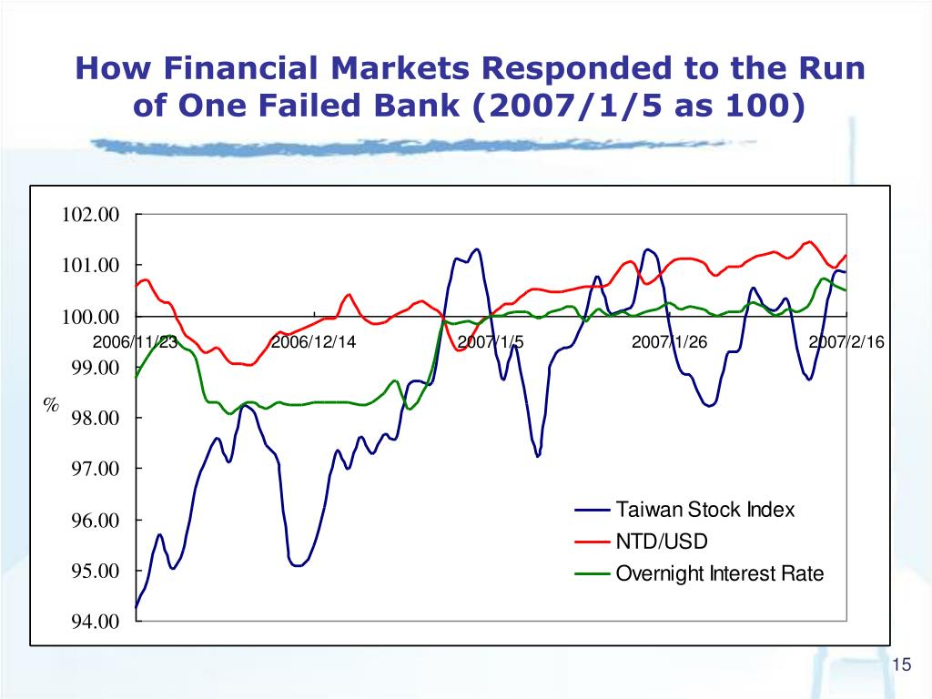 How Financial Markets Responded to the Run of One Failed Bank (2007/1/5 as 100)