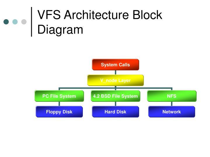 VFS Architecture Block Diagram