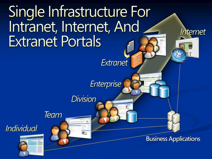 impact internet intranet and extranet business According to nick d'arbeloff of intranet and extranet  significant impact on myriad business  on the internet, an intranet can include the.