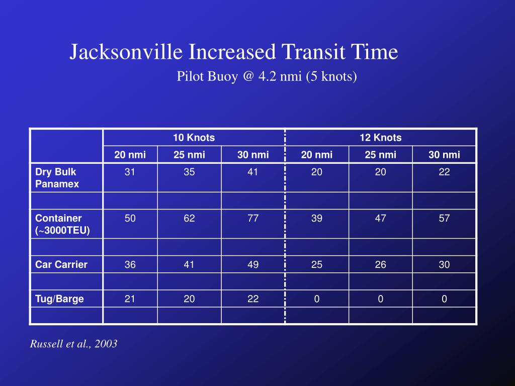 Jacksonville Increased Transit Time
