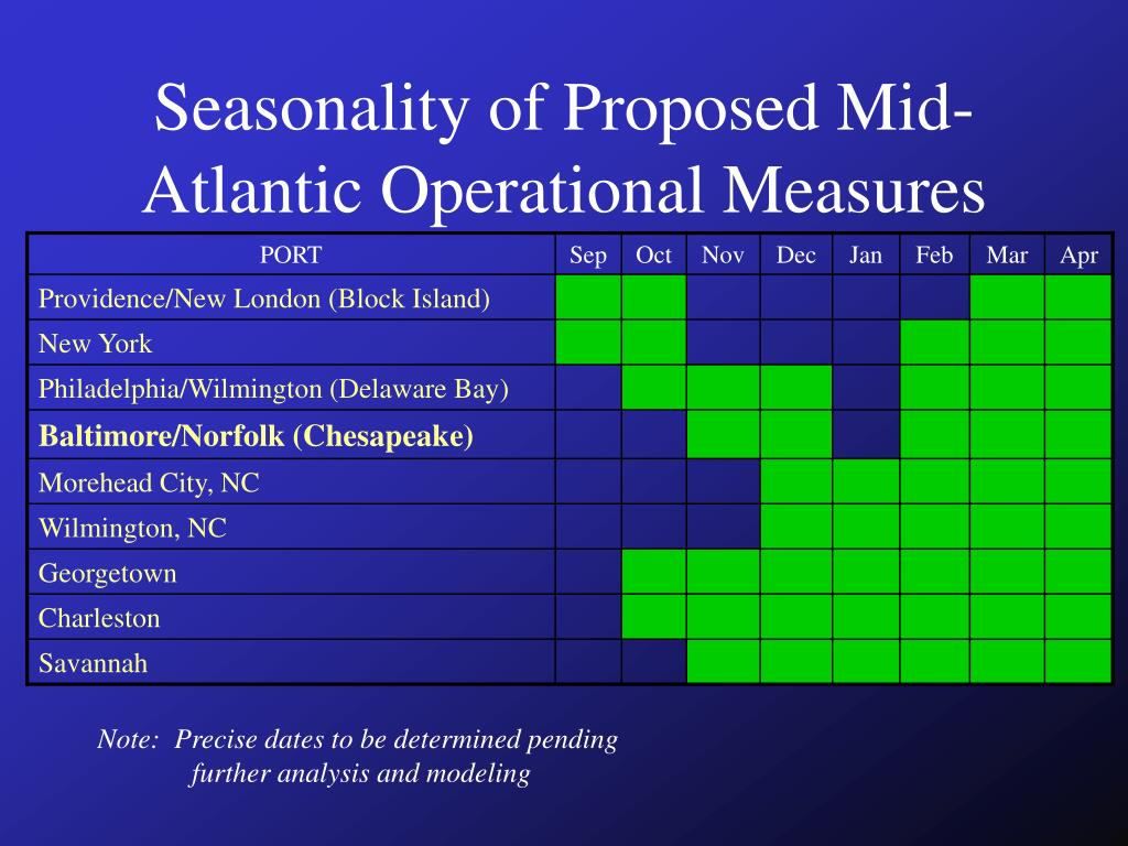 Seasonality of Proposed Mid-Atlantic Operational Measures