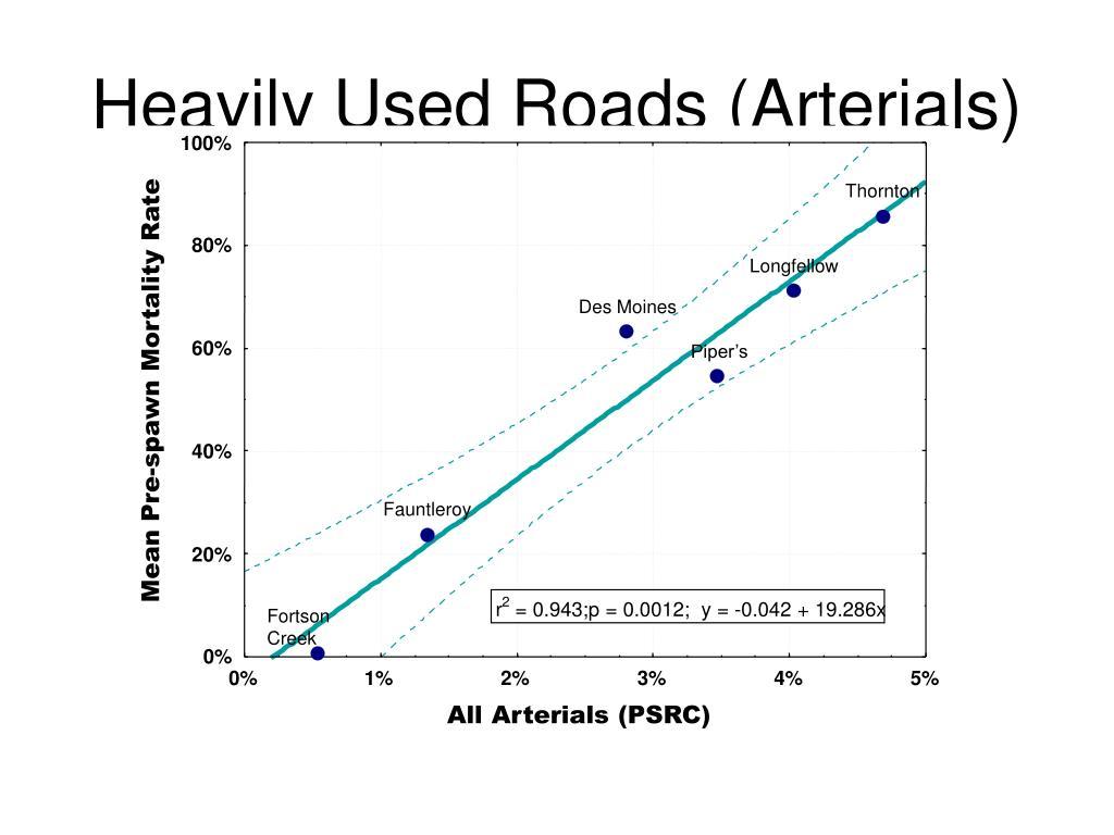 Heavily Used Roads (Arterials)