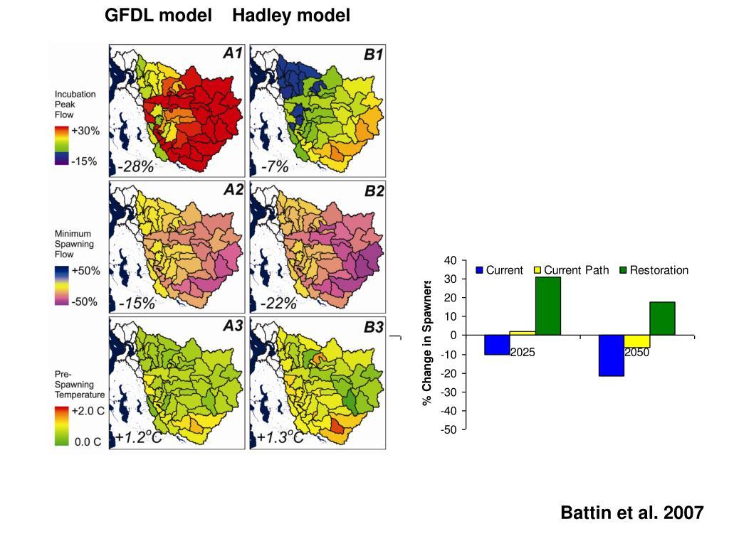 GFDL model