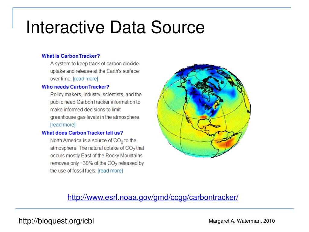 Interactive Data Source