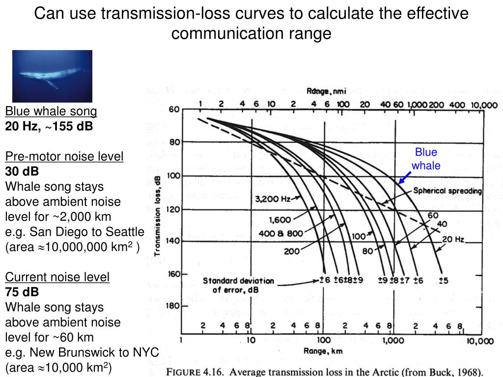 Can use transmission-loss curves to calculate the effective communication range