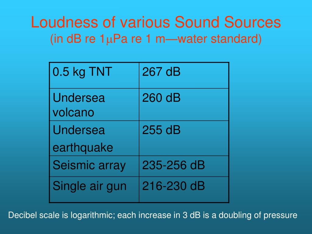 Loudness of various Sound Sources