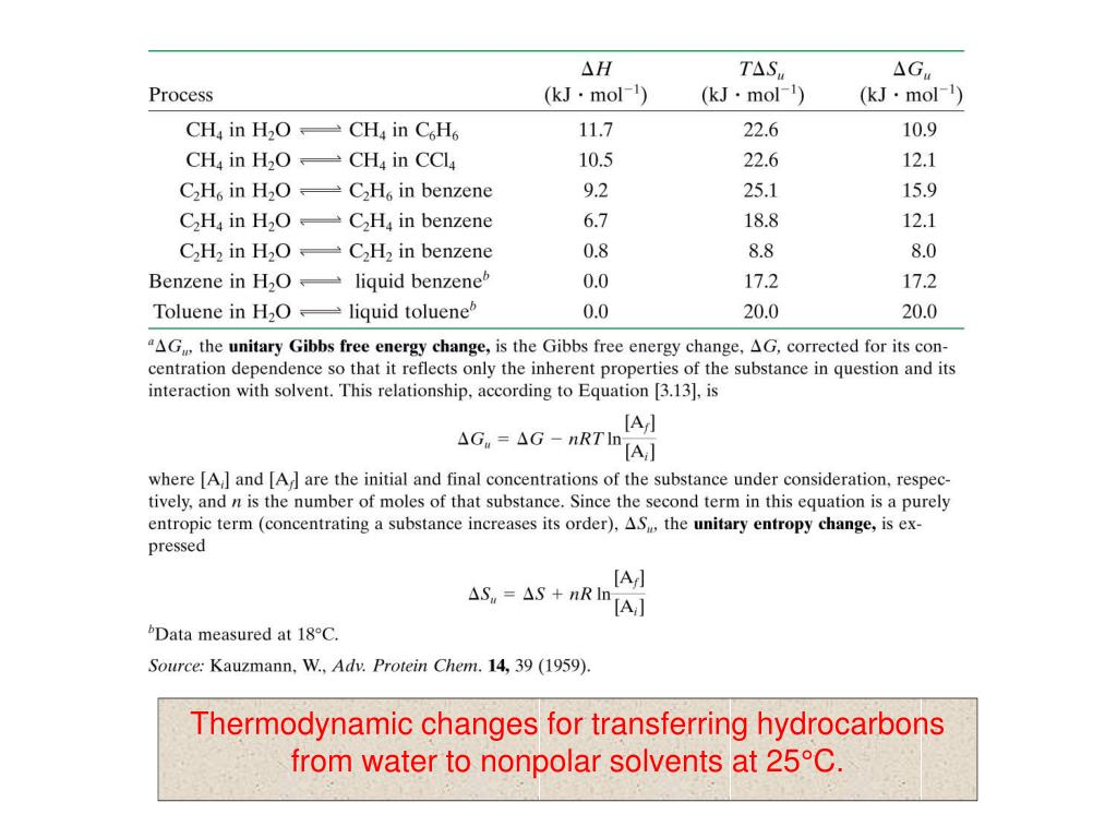 Thermodynamic changes for transferring hydrocarbons from water to nonpolar solvents at 25°C.