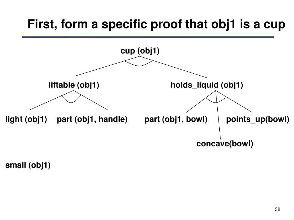 First, form a specific proof that obj1 is a cup