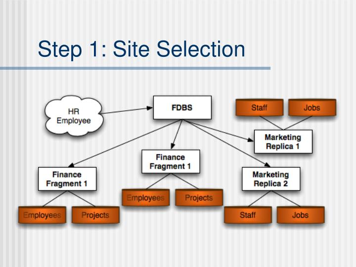 Step 1: Site Selection