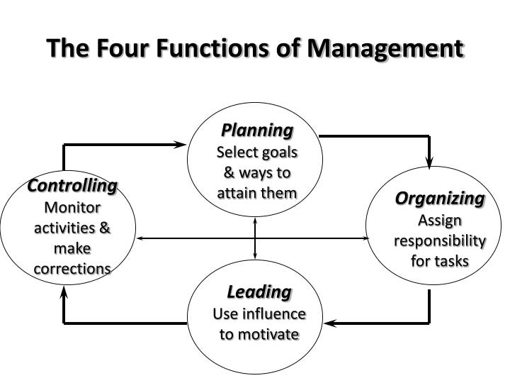 case study on the four functions of management George fisher in this case study is a top manager, the chief executive officer of kodak as the ceo, he is responsible for the company's entire 3 0 conclusion management process is implemented to make good decisions and appropriate actions to run efficiently all the four functions are interrelated.