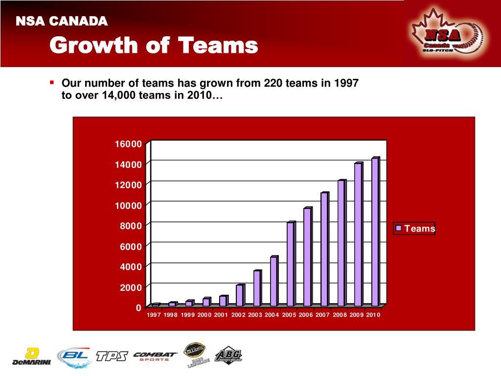 Growth of Teams