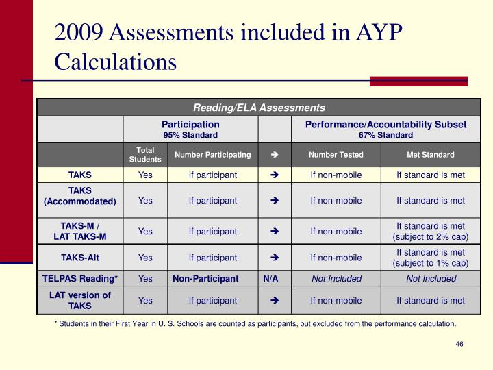 2009 Assessments included in AYP Calculations