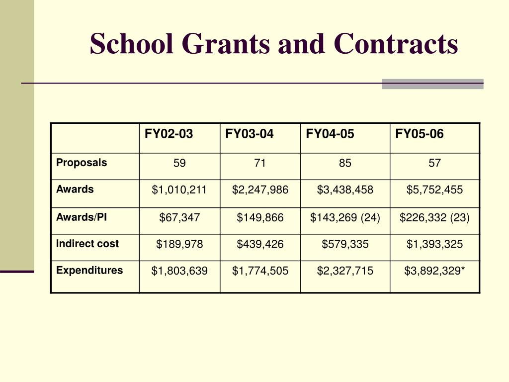 School Grants and Contracts