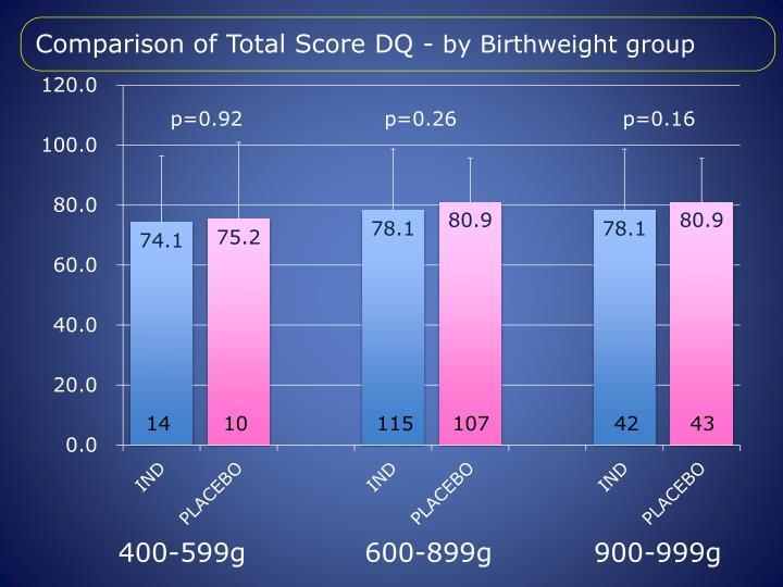Comparison of Total Score DQ -
