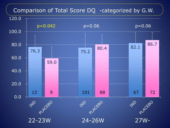 Comparison of Total Score DQ