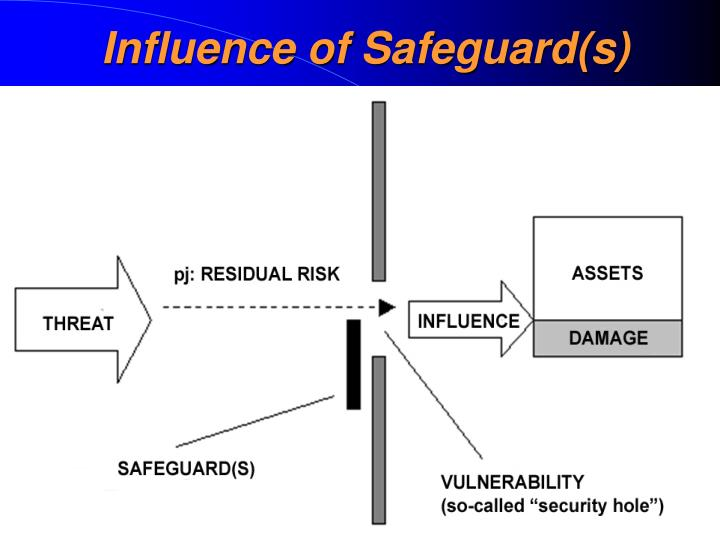 Influence of Safeguard(s)