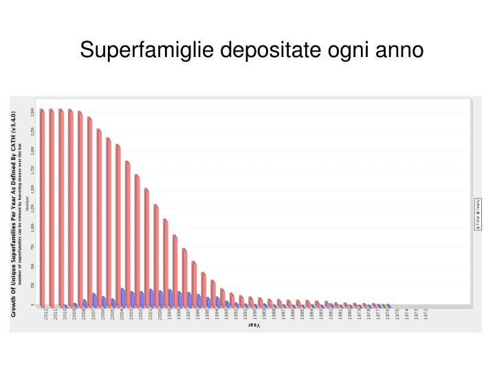 Superfamiglie depositate ogni anno