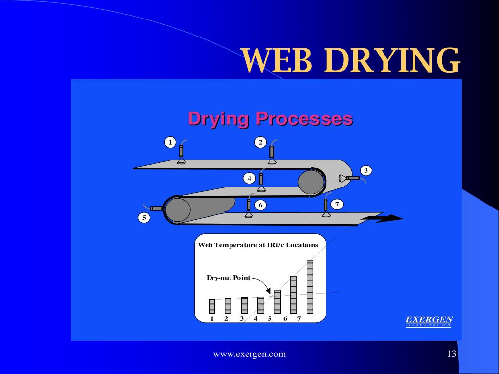 WEB DRYING