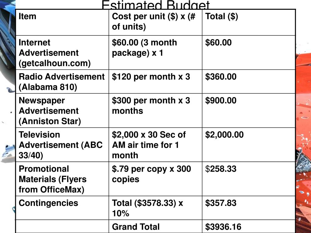 Estimated Budget