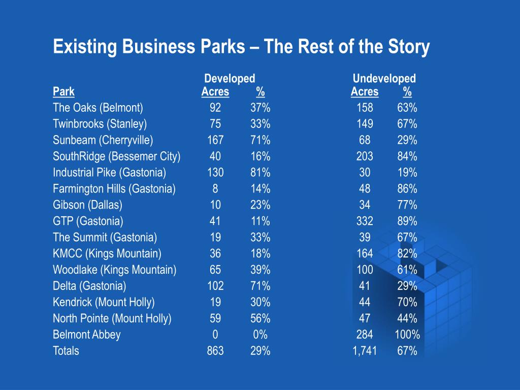 Existing Business Parks – The Rest of the Story