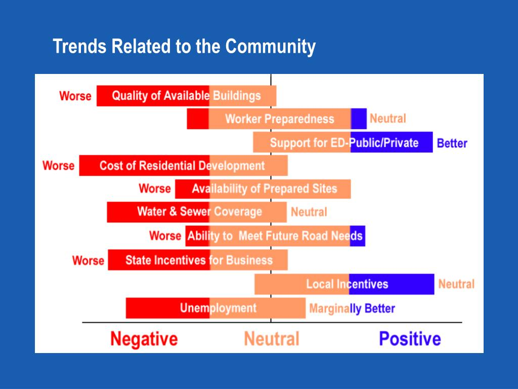Trends Related to the Community