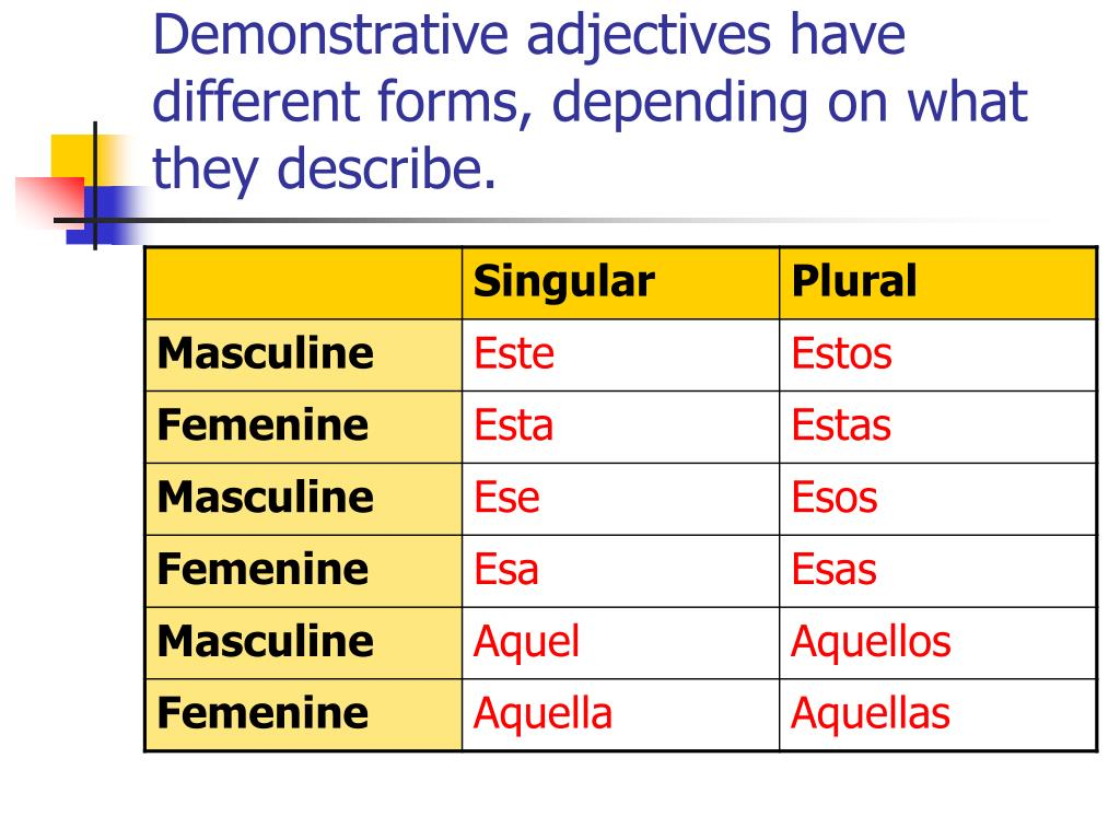 Demonstrative adjectives have different forms, depending on what they describe.