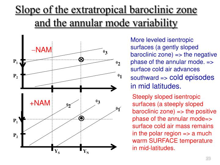 More leveled isentropic surfaces (a gently sloped baroclinic zone) => the negative phase of the annular mode. => surface cold air advances southward =>