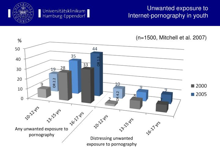 Unwanted exposure to internet pornography in youth